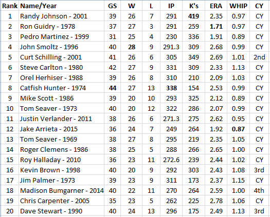 top-20-pitchers-updated-clemens