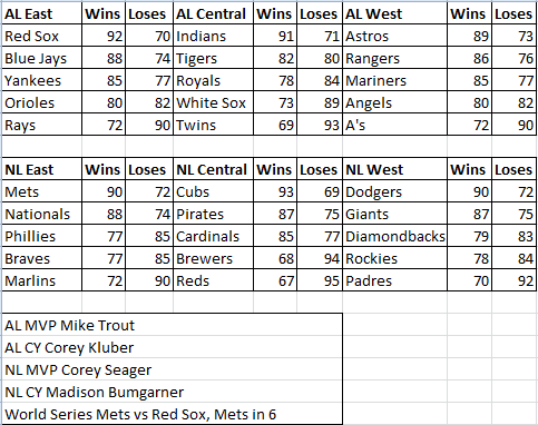 2017 MLB Predictions