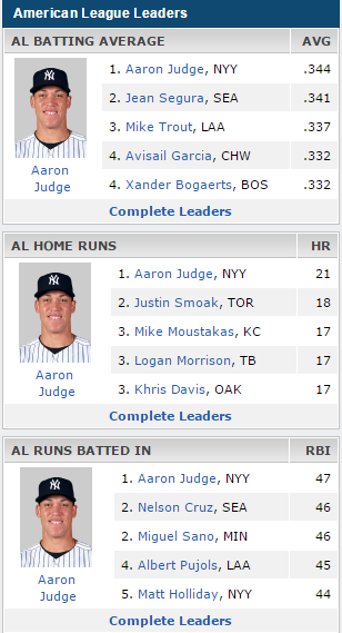 Aaron Judge Triple Crown